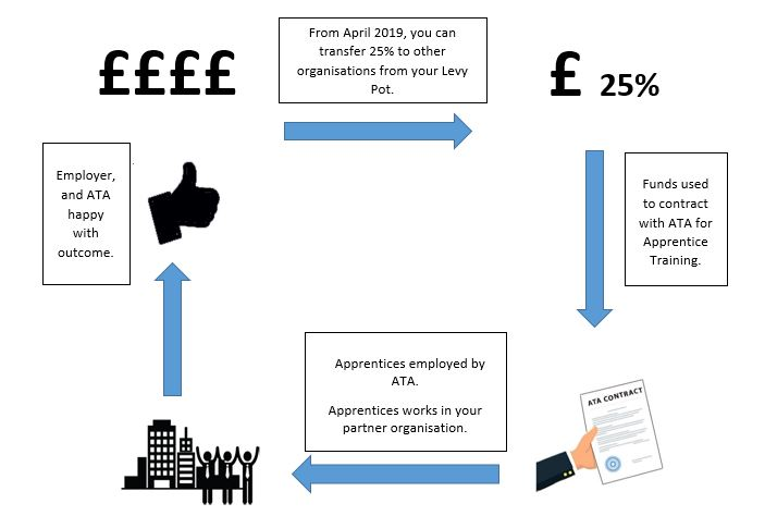 Levy-paying Employers Transfer up to 25% of their funds to pay for ATA Diagram